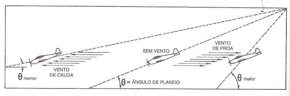 Preparatório Banca da ANAC: Piloto Comercial (PC) - Teoria de Voo